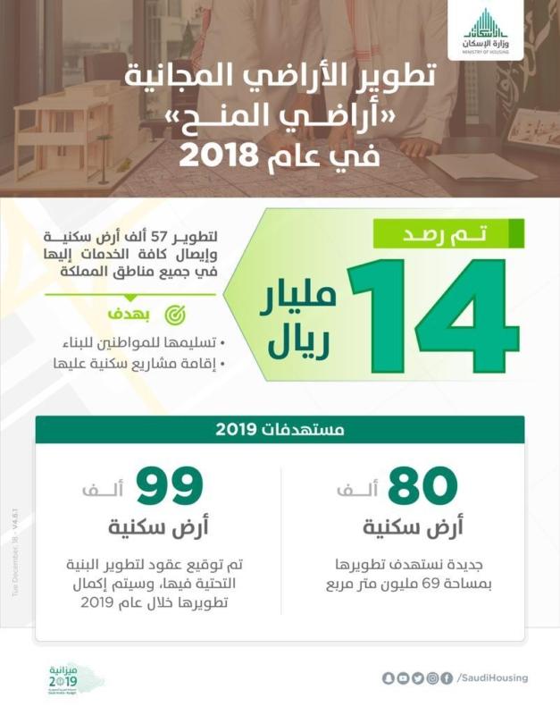 14 مليار ريال لتطوير 57 ألف أرض سكنية في 2018.. وهذا هو المستهدف في 2019 - المواطن
