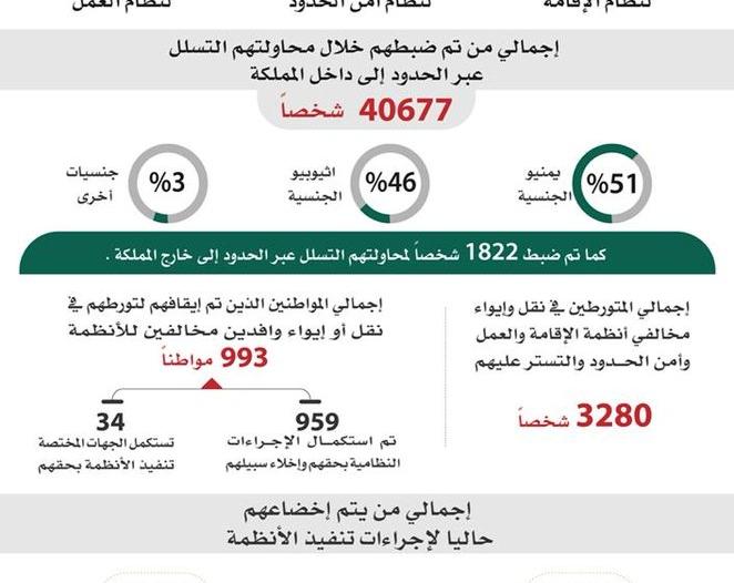 البيان الـ90 من وطن بلا مخالف: ضبط قرابة 2 مليون حتى الآن