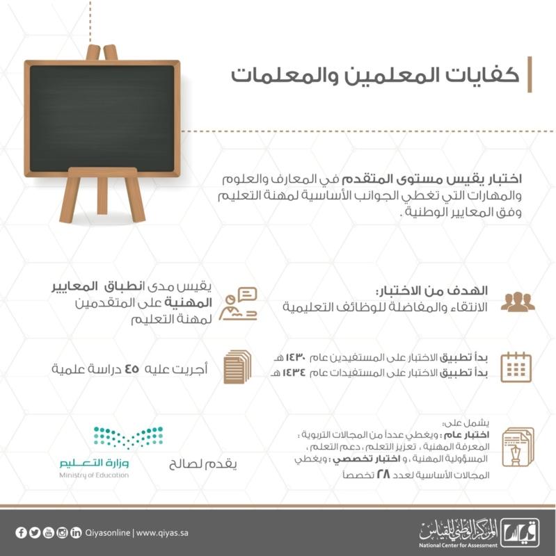 كل ما تريد معرفته حول اختبار كفايات المعلمين عبر قياس صحيفة المواطن الإلكترونية