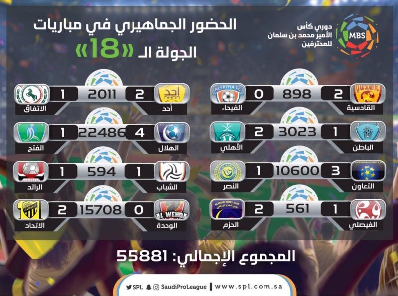 دوري محمد بن سلمان للمحترفين.. الهلال والفتح الأكثر حضورًا جماهيريًا - المواطن