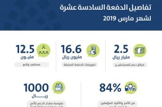 حساب المواطن يعلن تفاصيل الدفعة الـ16.. 2.5 مليار ريال لـ 12.5 مليون مستفيد - المواطن