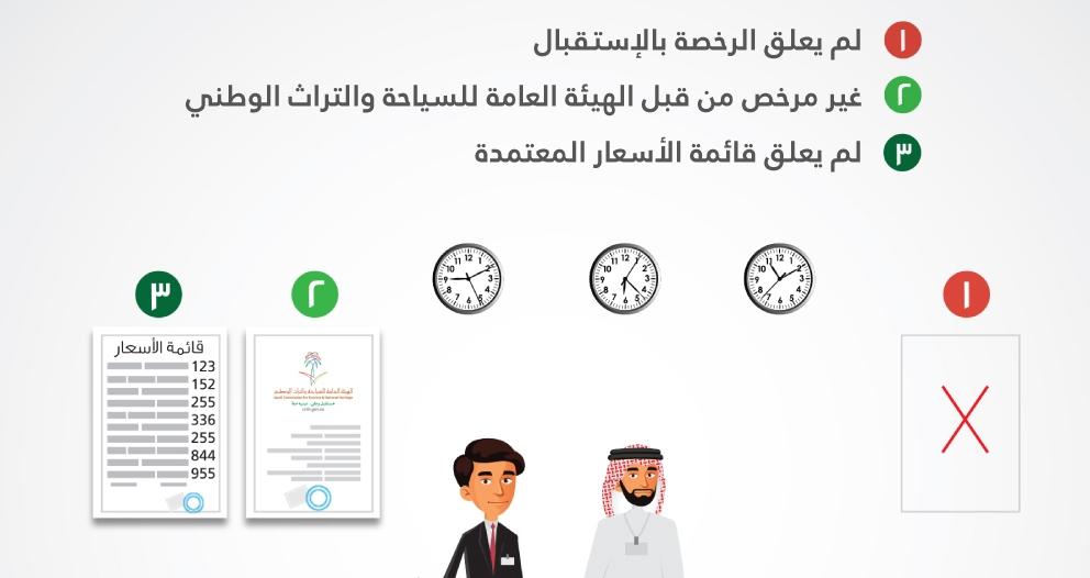 إنفوجرافيك.. السياحة تعزز مفهوم الحقوق والواجبات للمستفيدين من خدمات القطاع