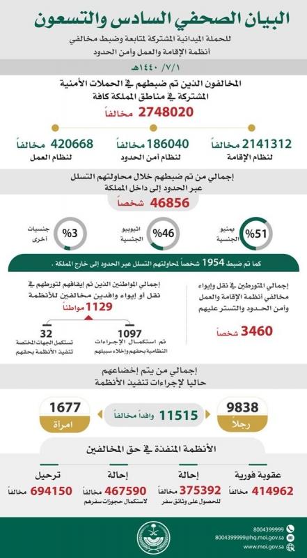 ضبط 2748020 مخالفًا لنظام الإقامة والعمل وأمن الحدود