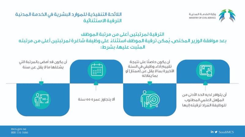 الخدمة المدنية : 4 شروط لترقية الموظف مرتبتين استثنائيًا - المواطن