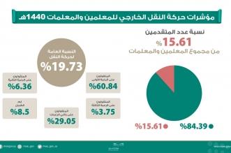 تفاصيل حركة النقل الخارجي 1440 .. النسبة ١٩.٧٣ ٪ - المواطن