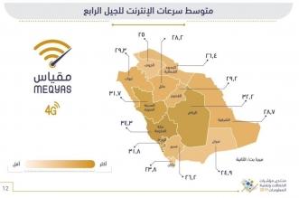 مكة المكرمة تتصدر سرعة الإنترنت 4G والباحة ثالثًا - المواطن