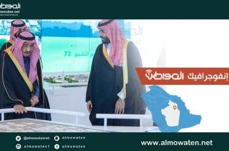"""إنفوجرافيك """"المواطن"""".. 7 أهداف لمشروعات الرياض أهمها توفير 70 ألف فرصة عمل - المواطن"""