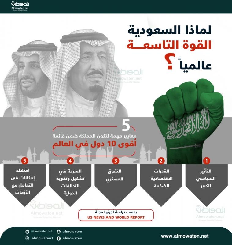 """إنفوجرافيك """"المواطن"""" .. 5 معايير تضع المملكة ضمن أقوى 10 دول في العالم - المواطن"""