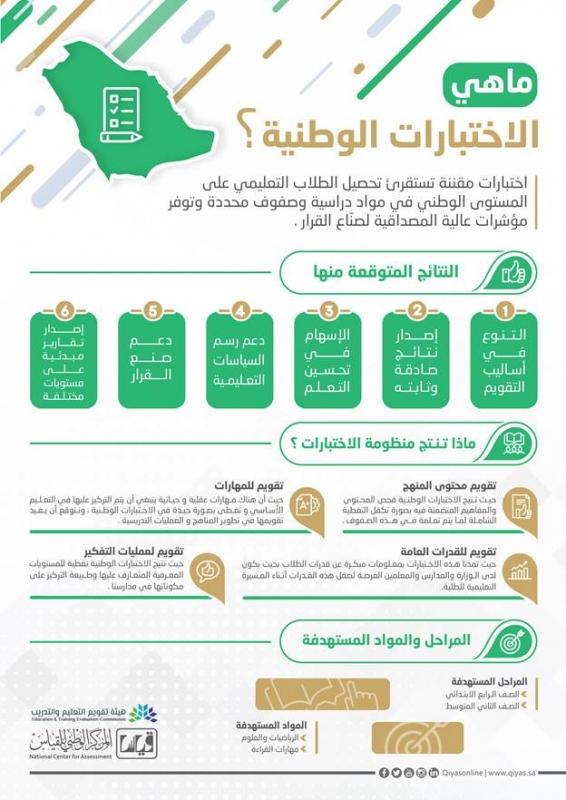 تقويم التعليم والتدريب تبدأ بتطبيق الاختبارات الوطنية الأسبوع المقبل