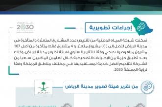 المياه تُقلص عدد المشاريع المتعثرة والمتأخرة في الرياض إلى 4 فقط - المواطن
