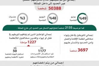 ضبط أكثر من 2 مليون مخالف لأنظامة الإقامة - المواطن