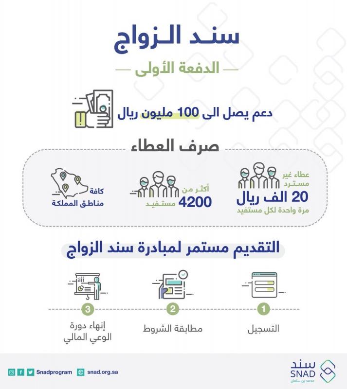رابط التسجيل في مبادرة