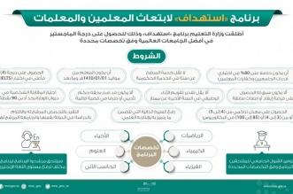 اعتماد برنامج استهداف للحصول على الماجستير من أفضل الجامعات العالمية - المواطن