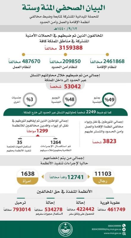 ضبط أكثر من ثلاثة ملايين و150 ألف مخالف لأنظمة المملكة
