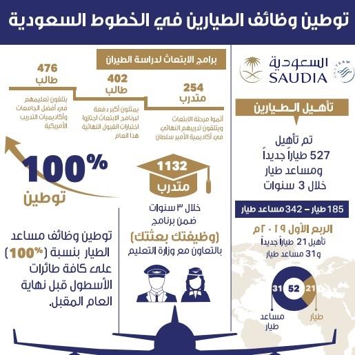 الخطوط السعودية تؤهل 527 طيار ا جديد ا وتبتعث 113 متدرب طيران في 3 سنوات صحيفة المواطن الإلكترونية