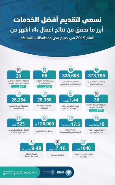 المياه الوطنية تنتهي من تنفيذ 66 مشروعًا وتبرم 67 عقداً جديد بأكثر من 42 مليار ريال