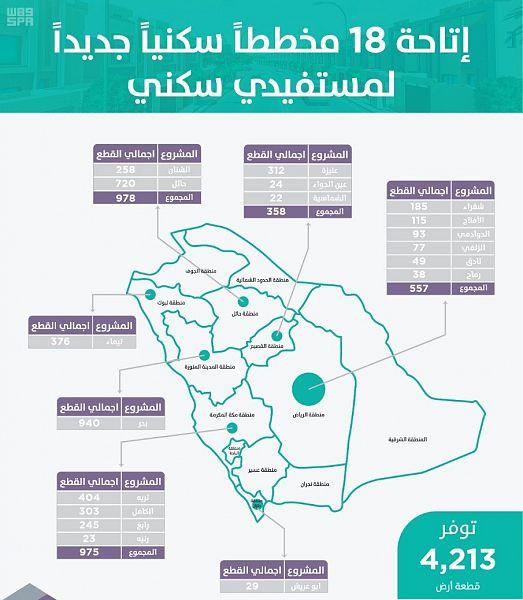 هنا تفاصيل إطلاق 18 مخططًا جديدًا للأراضي المجانية من سكني