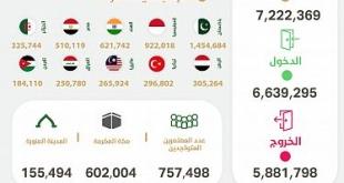 إصدار أكثر من 7.2 مليون تأشيرة عمرة ووصول أكثر من 6.6 مليون معتمر