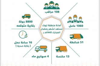 أمانة تبوك تكثف أعمالها في رمضان بخطة النظافة والرقابة والمتابعة - المواطن