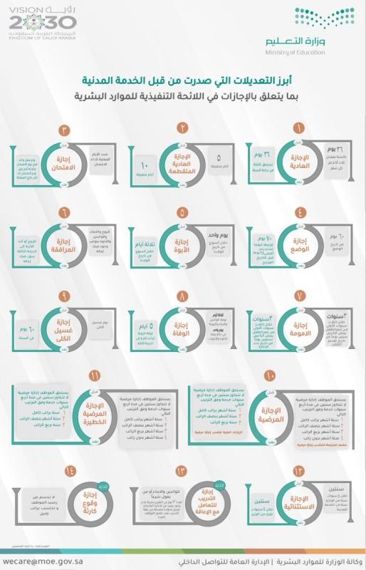 أبرز التعديلات على الإجازات في اللائحة التنفيذية للموارد البشرية - المواطن
