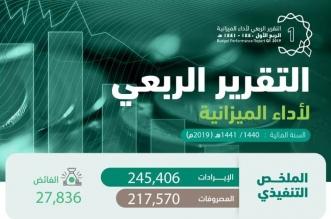 التقرير الربعي الأول للميزانية.. 245 مليار ريال إيرادات بارتفاع بلغت نسبته 48 % - المواطن