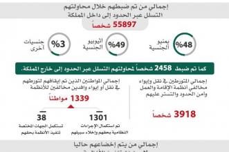 ضبط أكثر من ثلاثة ملايين و320 ألف مخالف في المملكة - المواطن