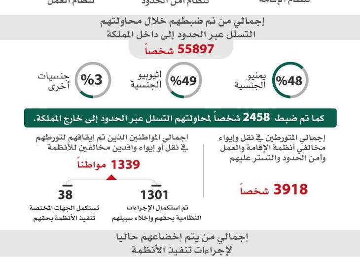 ضبط أكثر من ثلاثة ملايين و320 ألف مخالف في المملكة