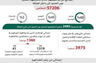 عدد مخالفي الأنظمة يقترب من كسر حاجز الـ3 مليون ونصف - المواطن