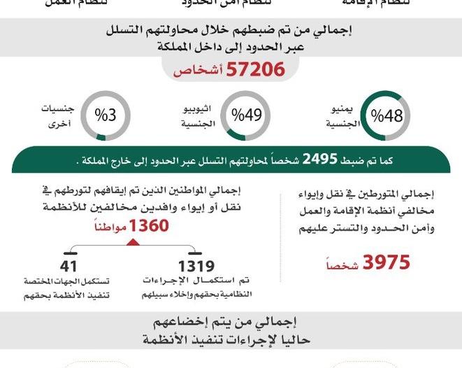 عدد مخالفي الأنظمة يقترب من كسر حاجز الـ3 مليون ونصف