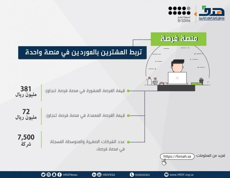 7500 منشأة صغيرة ومتوسطة سجلت في منصة فرصة.. و381 مليون ريال قيمة طلبات الشراء