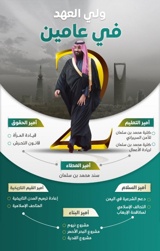 ولي العهد في عامين إنجازات أمير البناء والسلام يشهد بها الجميع صحيفة المواطن الإلكترونية