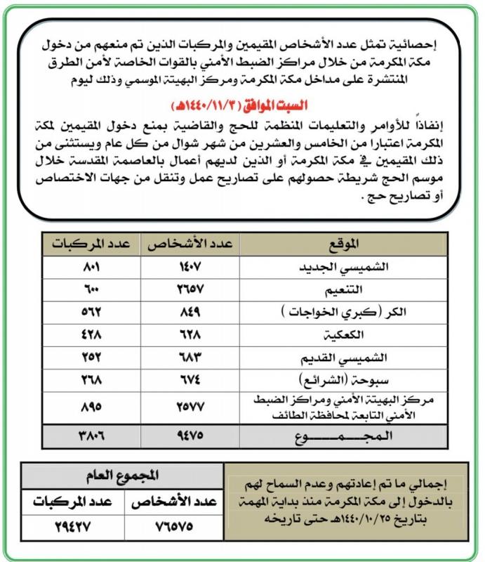 منع دخول أكثر من 76 ألف شخص إلى مكة المكرمة بسبب التصاريح - المواطن