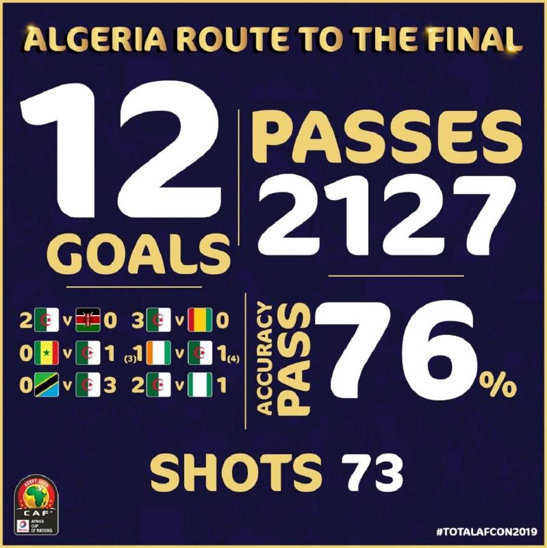 أبرز إحصائيات منتخب الجزائر في الكان 2019 - المواطن