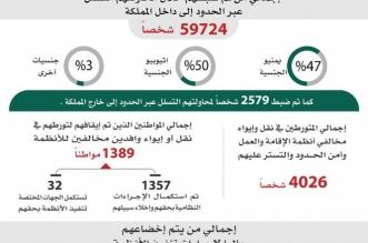 أكثر من 3 مليون ونصف مخالف في المملكة - المواطن