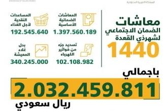 العمل تُودع 2 مليار ريال معاشات وبدل غلاء معيشة لمستفيدي الضمان - المواطن