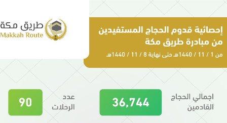 إحصائية بمستفيدي مبادرة طريق مكة