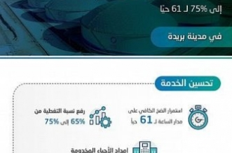 رفع الضخ المستمر للمياه لـ 61 حيًا في بريدة - المواطن