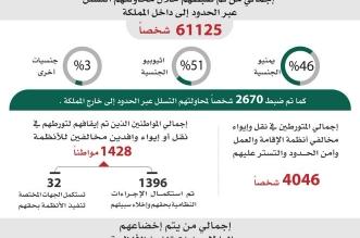 ضبط أكثر من 3 ملايين و600 ألف مخالف للأنظمة - المواطن