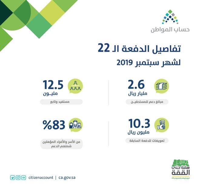 حساب المواطن : 12.5 مليون مستفيد حصلوا على 2.6 مليار ريال - المواطن