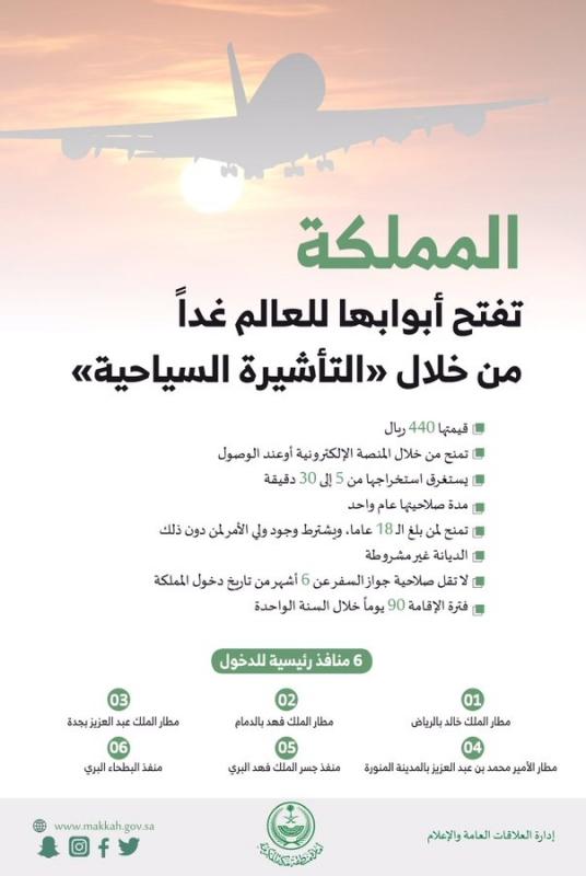 المملكة تبدأ اليوم العمل بالتأشيرة السياحية.. تعرّف على شروطها - المواطن