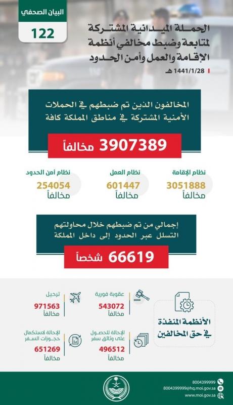 ضبط قرابة 4 ملايين مخالف في المملكة - المواطن