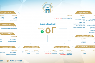 فتح باب القبول في 52 برنامجًا للدراسات العليا بالجامعة الإسلامية - المواطن