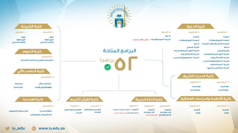 فتح باب القبول في 52 برنامجًا للدراسات العليا بالجامعة الإسلامية