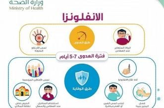 طرق الوقاية من الأنفلونزا الموسمية - المواطن