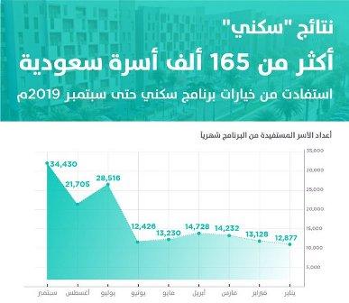 أكثر من 165 ألف أسرة سعودية استفادت من خيارات سكني