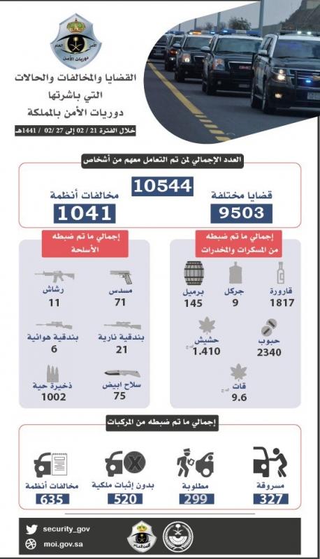الأمن العام يضبط 10544 قضية متنوعة خلال أسبوع - المواطن