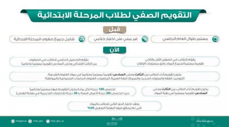7 إجراءات سبقت قرار عودة الاختبارات التحريرية صحيفة المواطن الإلكترونية