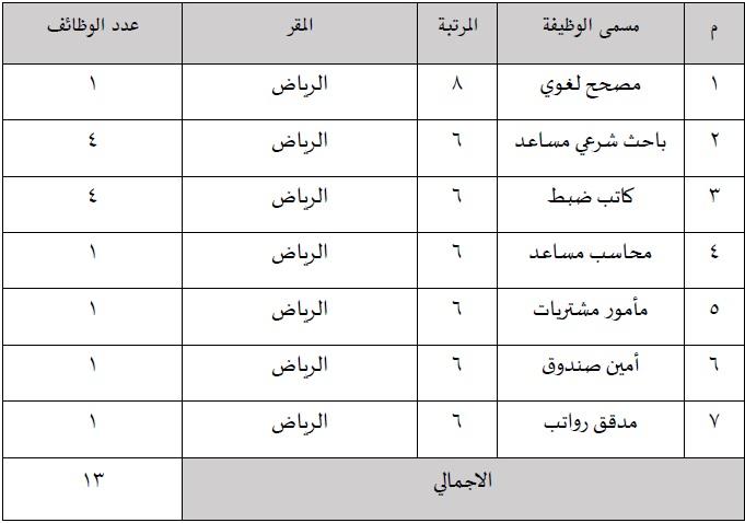 13 #وظيفة شاغرة لدى المجلس الأعلى للقضاء - المواطن