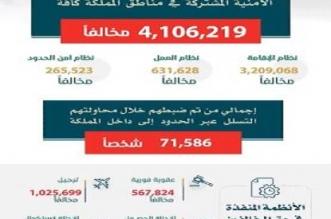 فيديو.. القبض على 4.106.219 مخالفًا في الحملة الميدانية المشتركة - المواطن
