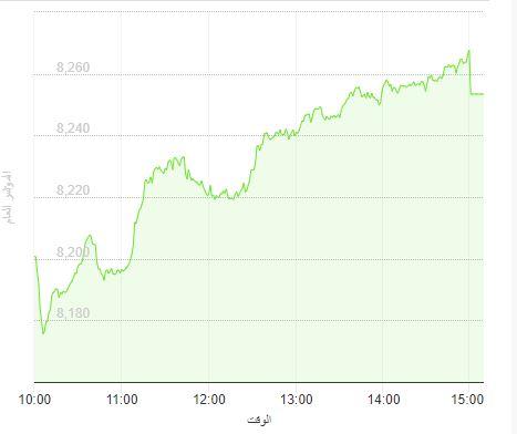 سوق الأسهم يغلق مرتفعًا وسهم أرامكو يقف عند 36.70 ريال